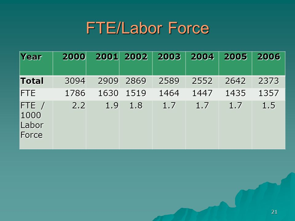 21 FTE/Labor Force Year2000200120022003200420052006Total3094290928692589255226422373 FTE1786163015191464144714351357 FTE / 1000 Labor Force 2.21.91.81.71.71.71.5