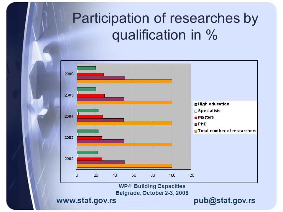 Participation of researches by qualification in % www.stat.gov.rs pub@stat.gov.rs WP4: Building Capacities Belgrade, October 2-3, 2008