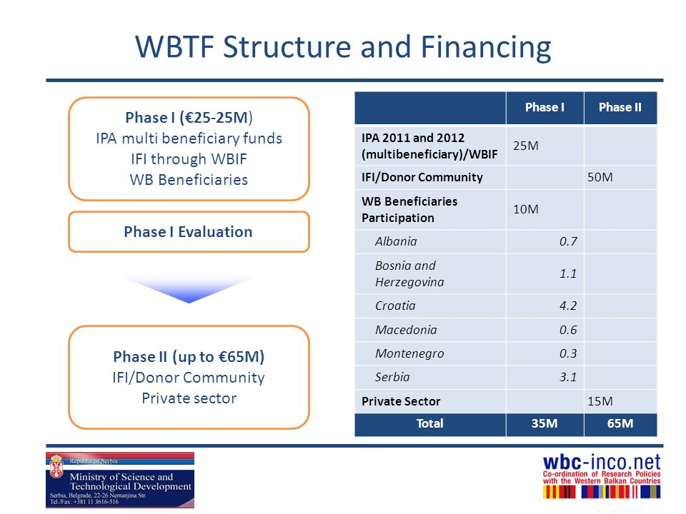 WBTF Structure and Financing Phase IPhase II IPA 2011 and 2012 (multibeneficiary)/WBIF 25M IFI/Donor Community50M WB Beneficiaries Participation 10M Albania0.7 Bosnia and Herzegovina 1.1 Croatia4.2 Macedonia0.6 Montenegro0.3 Serbia3.1 Private Sector 15M Total35M65M Phase I (25-25M) IPA multi beneficiary funds IFI through WBIF WB Beneficiaries Phase II (up to 65M) IFI/Donor Community Private sector Phase I Evaluation