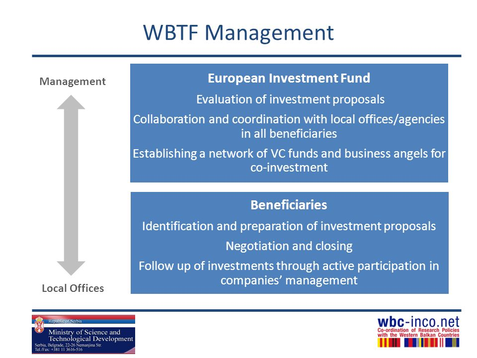 WBTF Management European Investment Fund Evaluation of investment proposals Collaboration and coordination with local offices/agencies in all beneficiaries Establishing a network of VC funds and business angels for co-investment Local Offices Management Beneficiaries Identification and preparation of investment proposals Negotiation and closing Follow up of investments through active participation in companies management