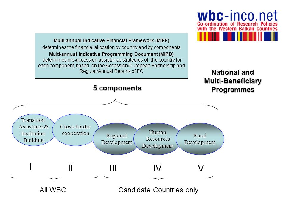 Multi-annual Indicative Financial Framework (MIFF) determines the financial allocation by country and by components Multi-annual Indicative Programming Document (MIPD) determines pre-accession assistance strategies of the country for each component, based on the Accession/European Partnership and Regular/Annual Reports of EC determines pre-accession assistance strategies of the country for each component, based on the Accession/European Partnership and Regular/Annual Reports of EC Transition Assistance & InstitutionBuildingCross-bordercooperation RegionalDevelopmentHuman Resources ResourcesDevelopmentRuralDevelopment 5 components I IIIIIIVV All WBCCandidate Countries only National and Multi-Beneficiary Programmes