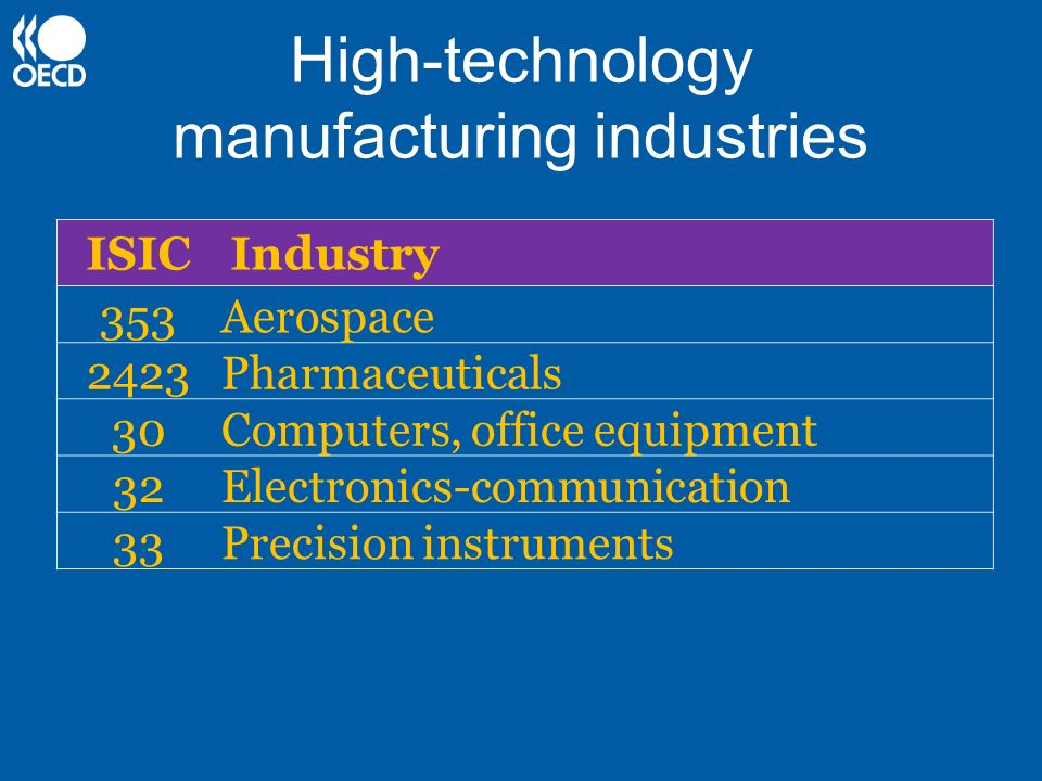 High-technology manufacturing industries ISICIndustry 353Aerospace 2423Pharmaceuticals 30Computers, office equipment 32Electronics-communication 33Pre