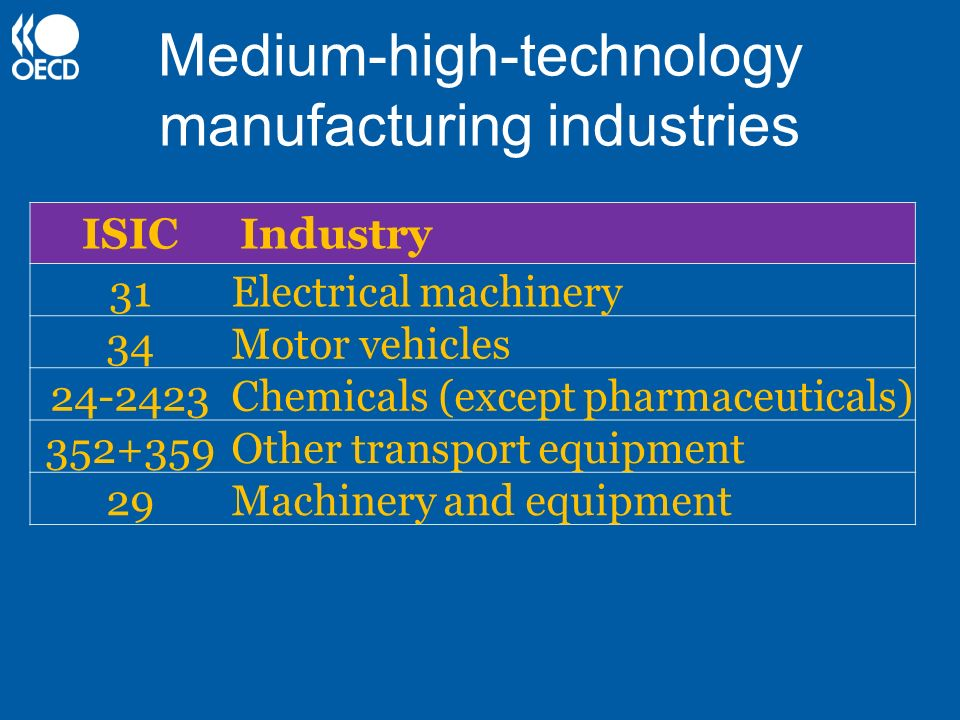 Medium-high-technology manufacturing industries ISICIndustry 31Electrical machinery 34Motor vehicles 24-2423Chemicals (except pharmaceuticals) 352+359
