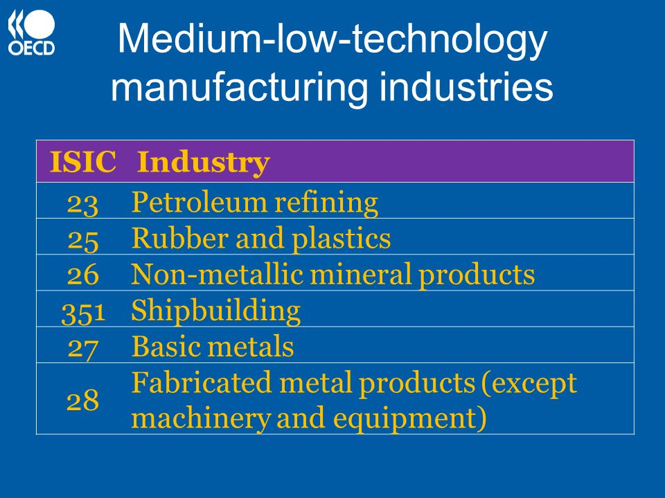 Medium-low-technology manufacturing industries ISICIndustry 23Petroleum refining 25Rubber and plastics 26Non-metallic mineral products 351Shipbuilding