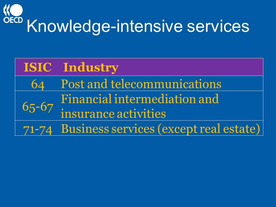 Knowledge-intensive services ISICIndustry 64Post and telecommunications 65-67 Financial intermediation and insurance activities 71-74Business services