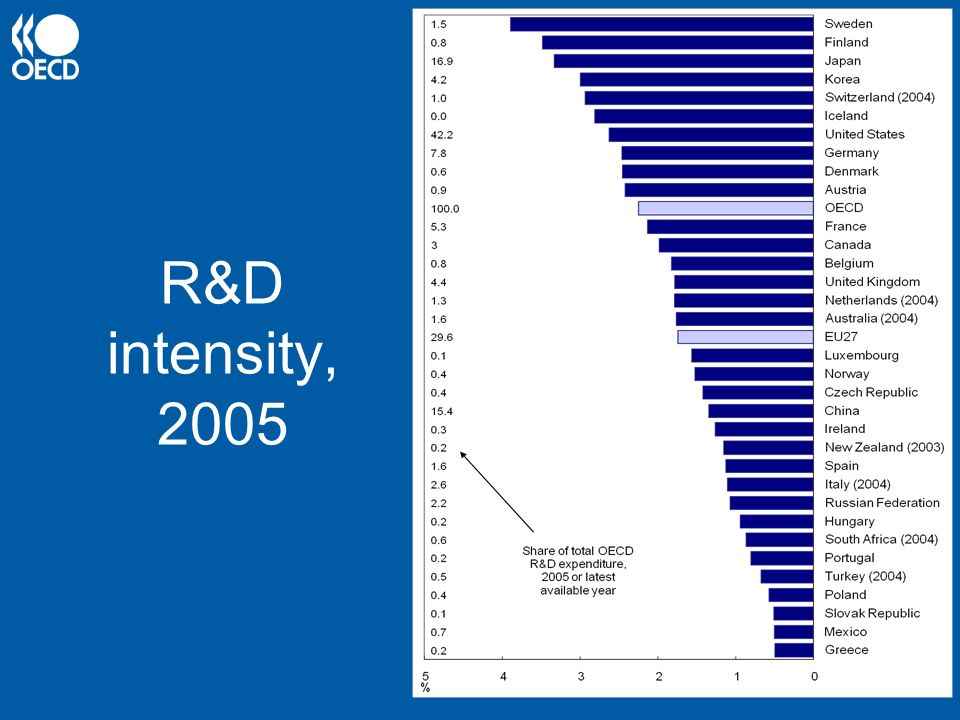 R&D intensity, 2005