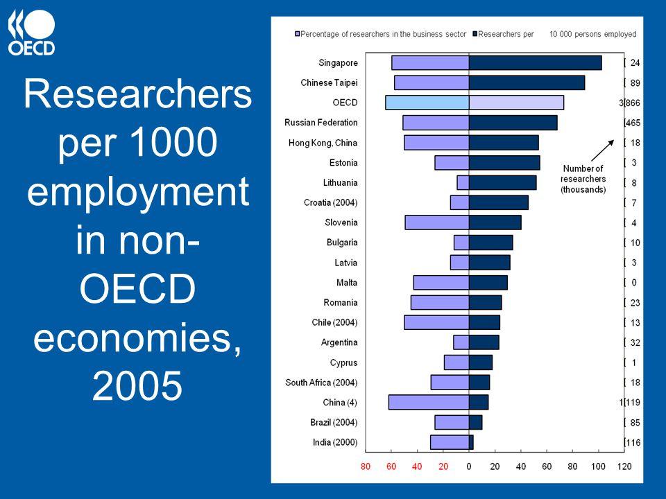 Researchers per 1000 employment in non- OECD economies, 2005