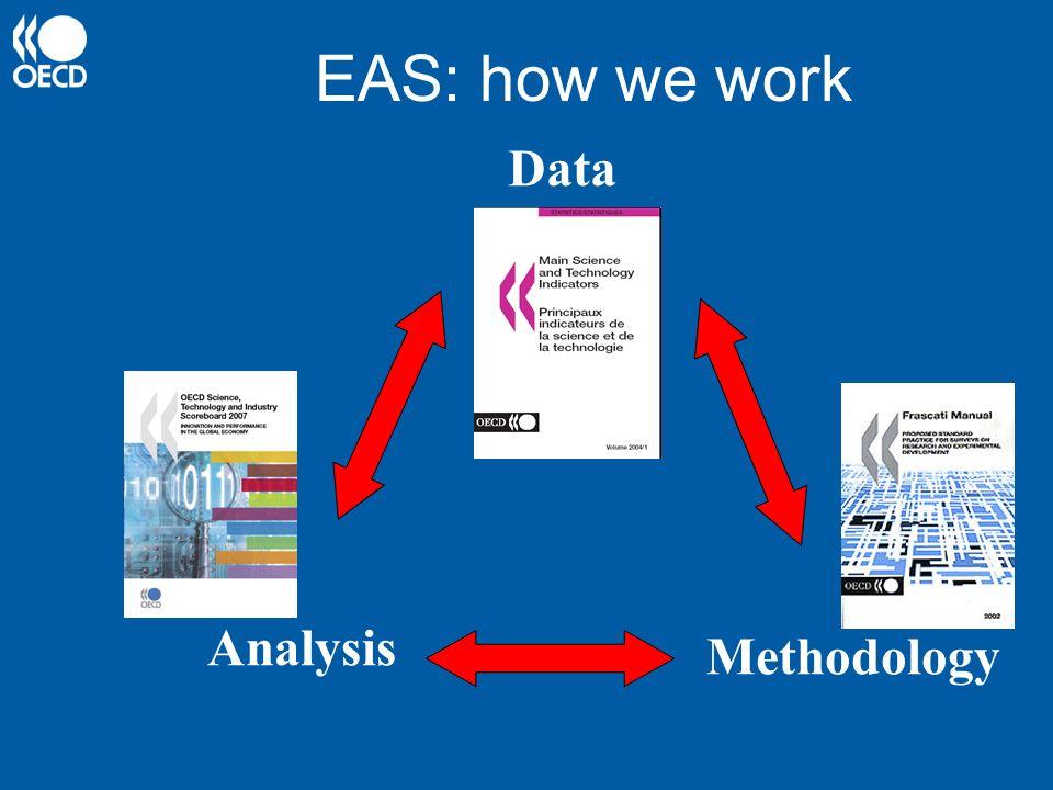 Data Methodology Analysis EAS: how we work