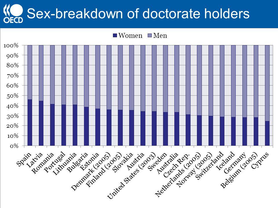 Sex-breakdown of doctorate holders