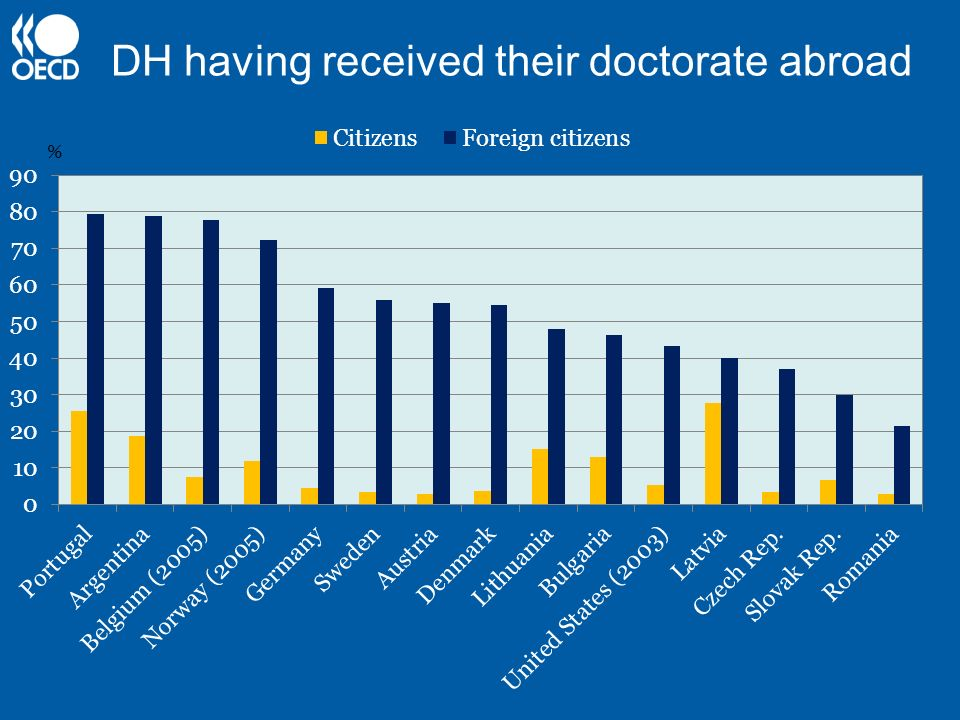 DH having received their doctorate abroad