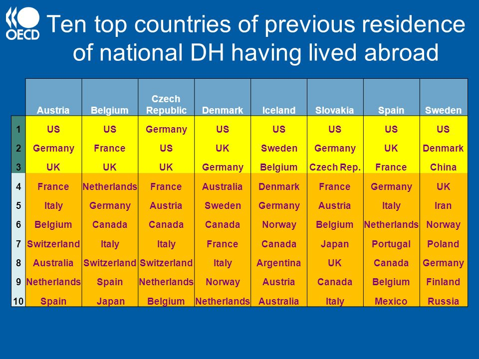 Ten top countries of previous residence of national DH having lived abroad AustriaBelgium Czech RepublicDenmarkIcelandSlovakiaSpainSweden 1US GermanyU