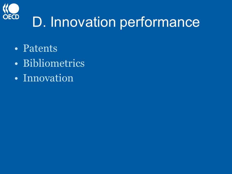 D. Innovation performance Patents Bibliometrics Innovation