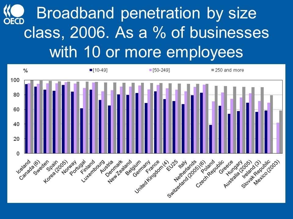 Broadband penetration by size class, 2006. As a % of businesses with 10 or more employees