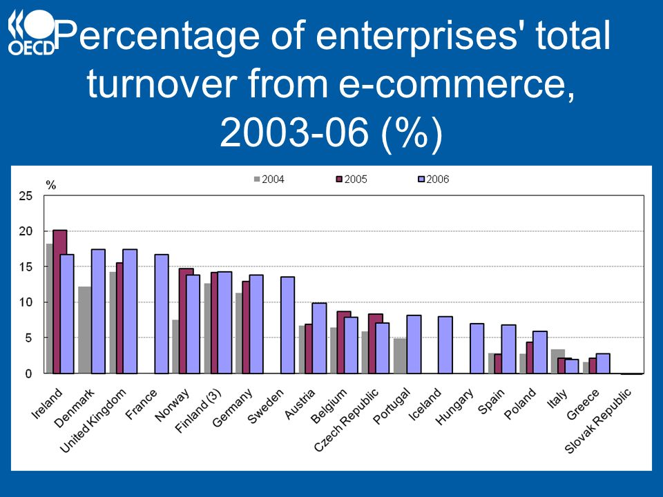Percentage of enterprises' total turnover from e-commerce, 2003-06 (%)