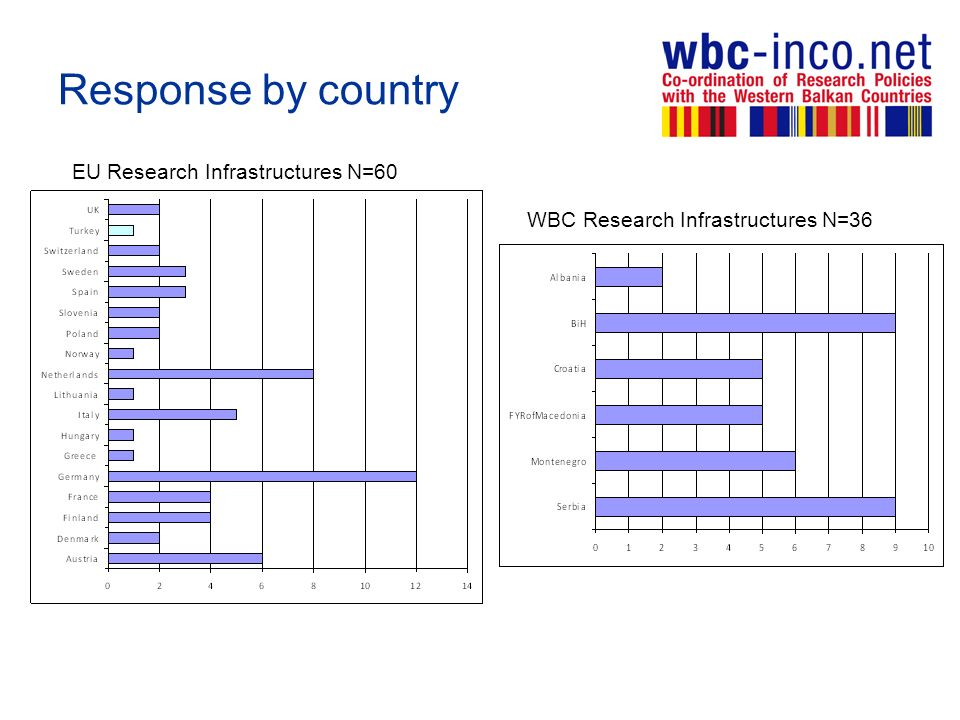 Response by country EU Research Infrastructures N=60 WBC Research Infrastructures N=36