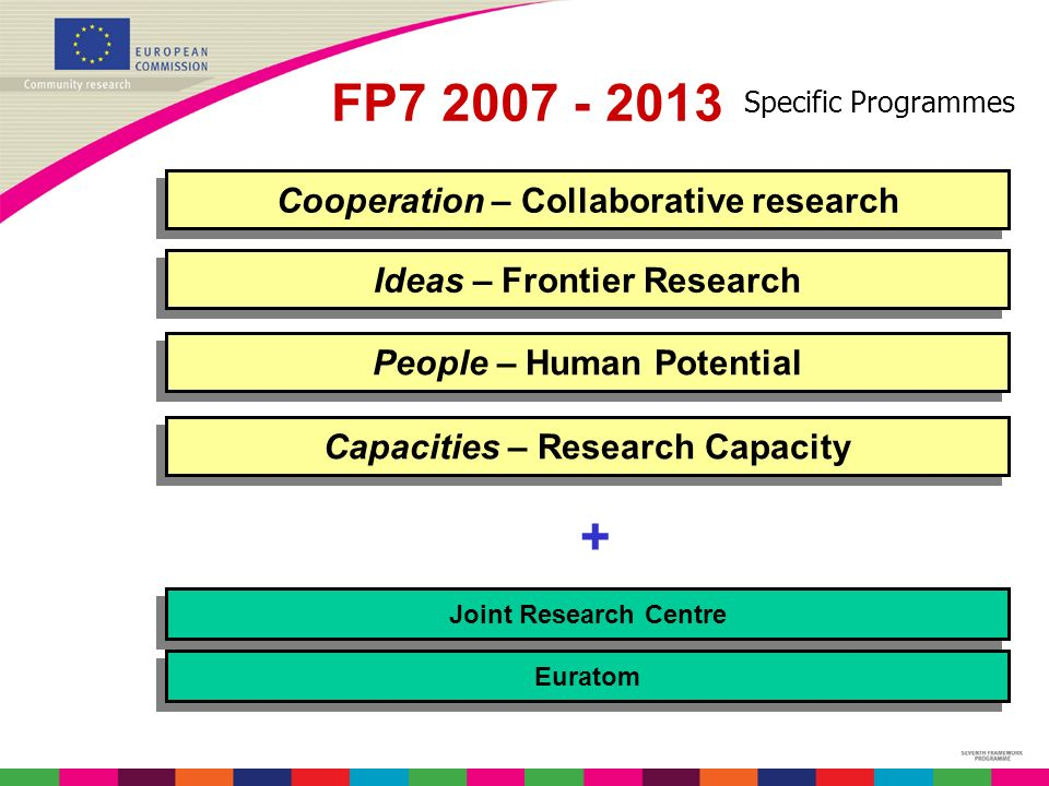 Specific Programmes Cooperation – Collaborative research People – Human Potential Ideas – Frontier Research Capacities – Research Capacity Joint Research Centre Euratom + FP7 2007 - 2013