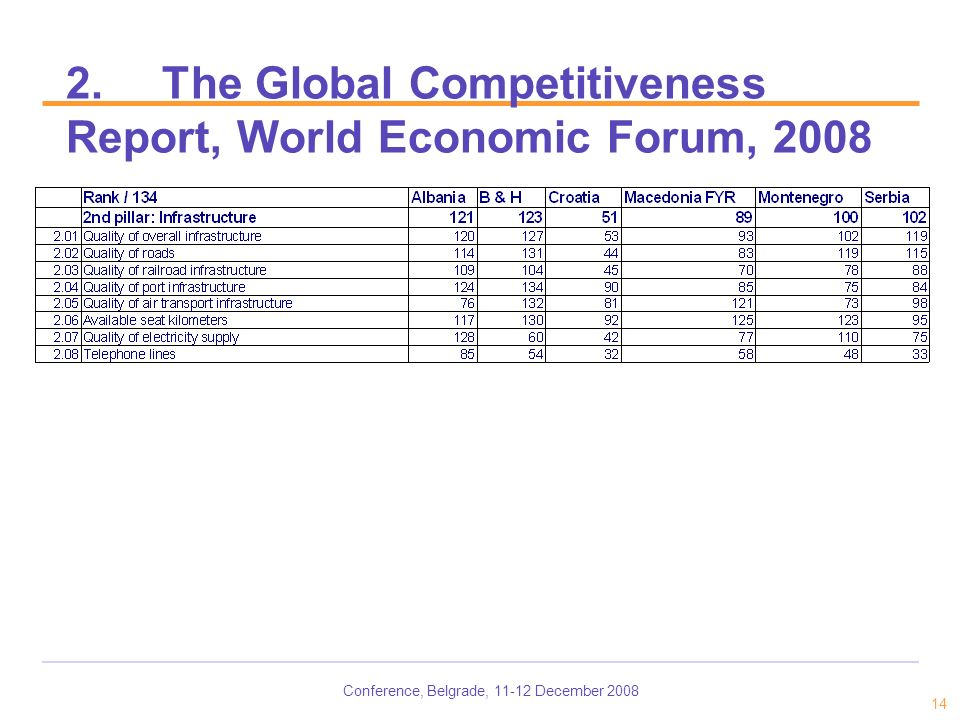 Conference, Belgrade, 11-12 December 2008 14 2.The Global Competitiveness Report, World Economic Forum, 2008
