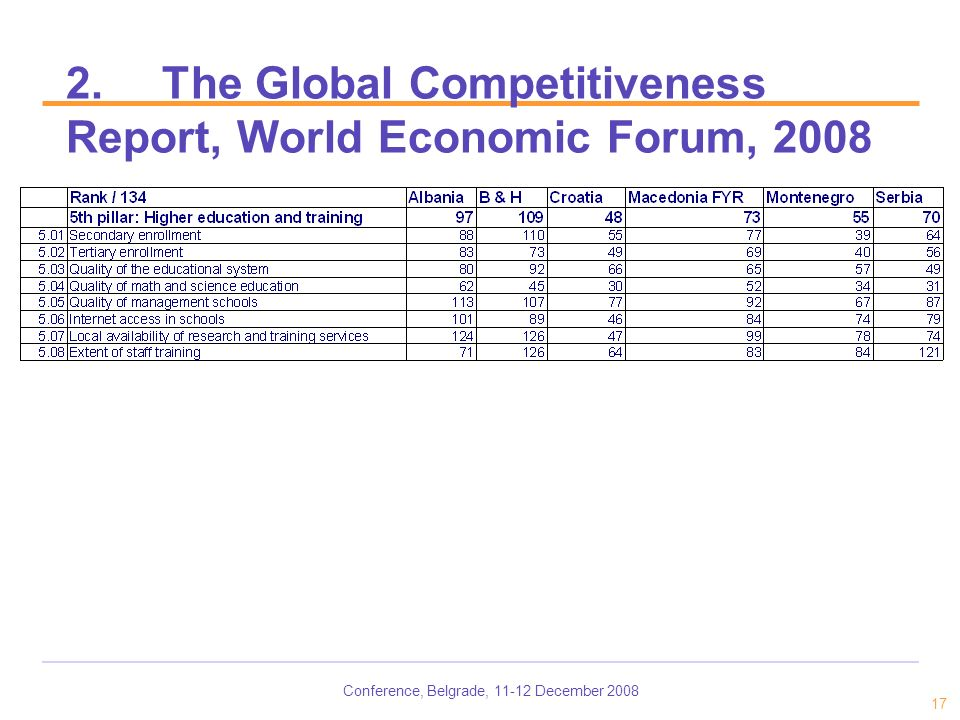 Conference, Belgrade, 11-12 December 2008 17 2.The Global Competitiveness Report, World Economic Forum, 2008
