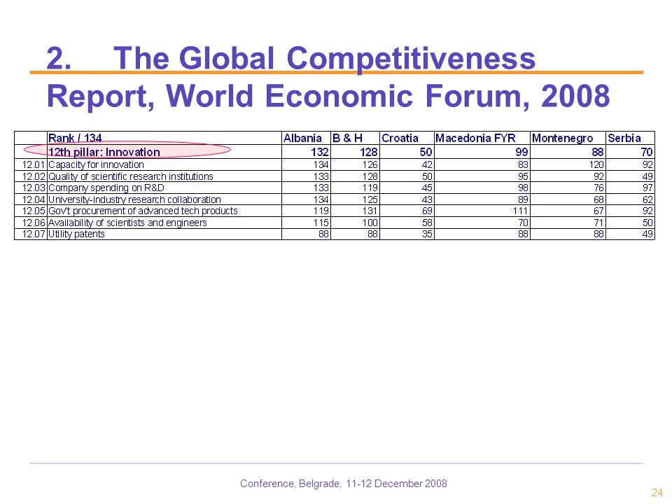 Conference, Belgrade, 11-12 December 2008 24 2.The Global Competitiveness Report, World Economic Forum, 2008