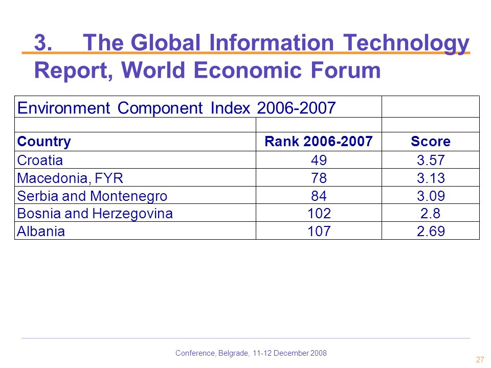 Conference, Belgrade, 11-12 December 2008 27 3.The Global Information Technology Report, World Economic Forum Environment Component Index 2006-2007 CountryRank 2006-2007Score Croatia493.57 Macedonia, FYR783.13 Serbia and Montenegro843.09 Bosnia and Herzegovina1022.8 Albania1072.69