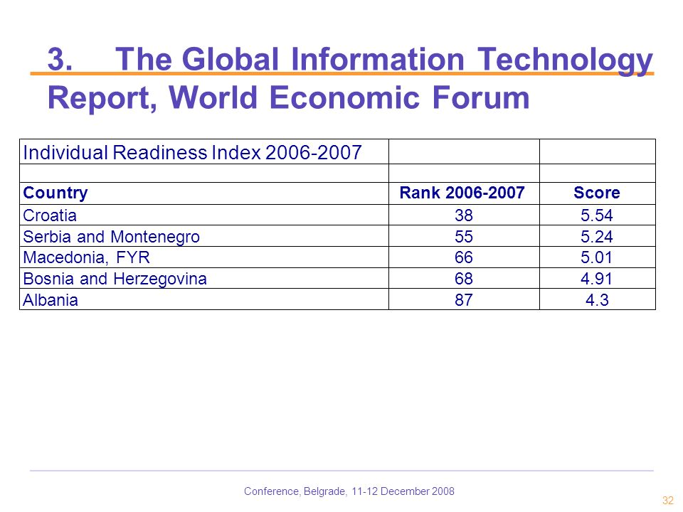 Conference, Belgrade, 11-12 December 2008 32 3.The Global Information Technology Report, World Economic Forum Individual Readiness Index 2006-2007 CountryRank 2006-2007Score Croatia385.54 Serbia and Montenegro555.24 Macedonia, FYR665.01 Bosnia and Herzegovina684.91 Albania874.3
