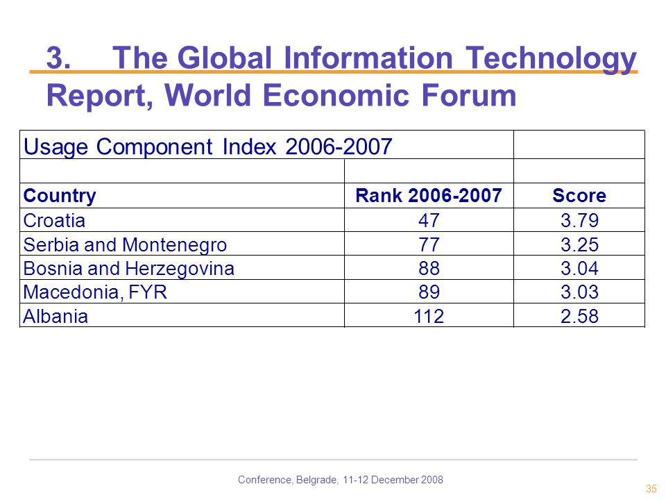 Conference, Belgrade, 11-12 December 2008 35 3.The Global Information Technology Report, World Economic Forum Usage Component Index 2006-2007 CountryRank 2006-2007Score Croatia473.79 Serbia and Montenegro773.25 Bosnia and Herzegovina883.04 Macedonia, FYR893.03 Albania1122.58