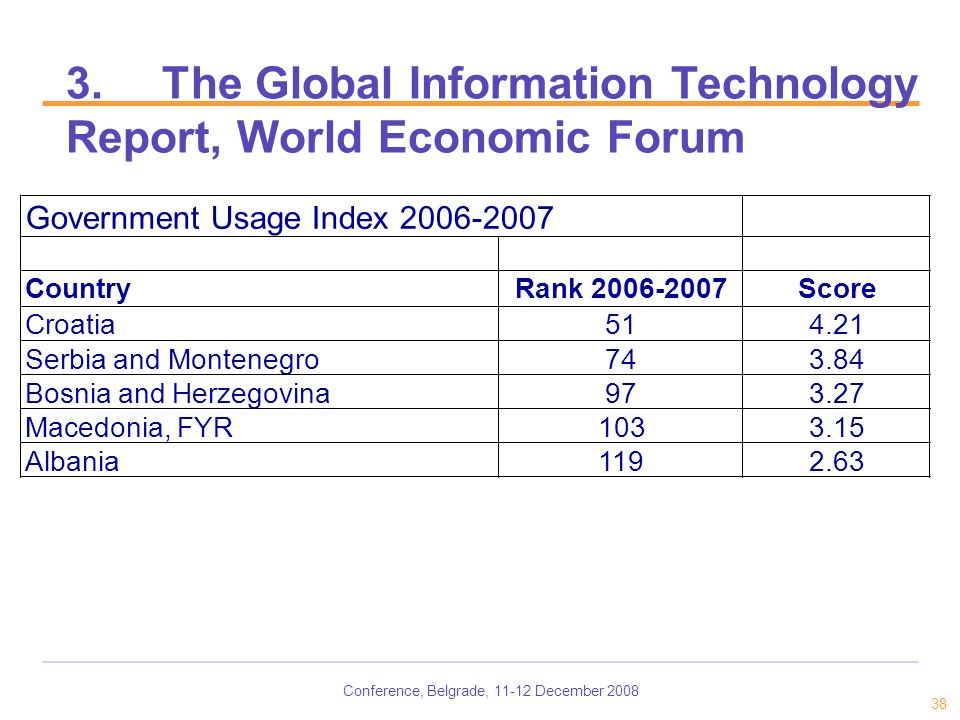 Conference, Belgrade, 11-12 December 2008 38 3.The Global Information Technology Report, World Economic Forum Government Usage Index 2006-2007 CountryRank 2006-2007Score Croatia514.21 Serbia and Montenegro743.84 Bosnia and Herzegovina973.27 Macedonia, FYR1033.15 Albania1192.63