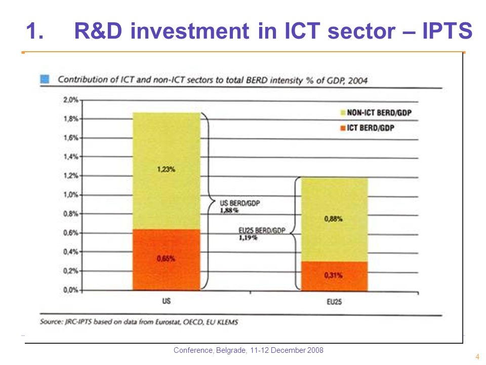 Conference, Belgrade, 11-12 December 2008 4 1.R&D investment in ICT sector – IPTS