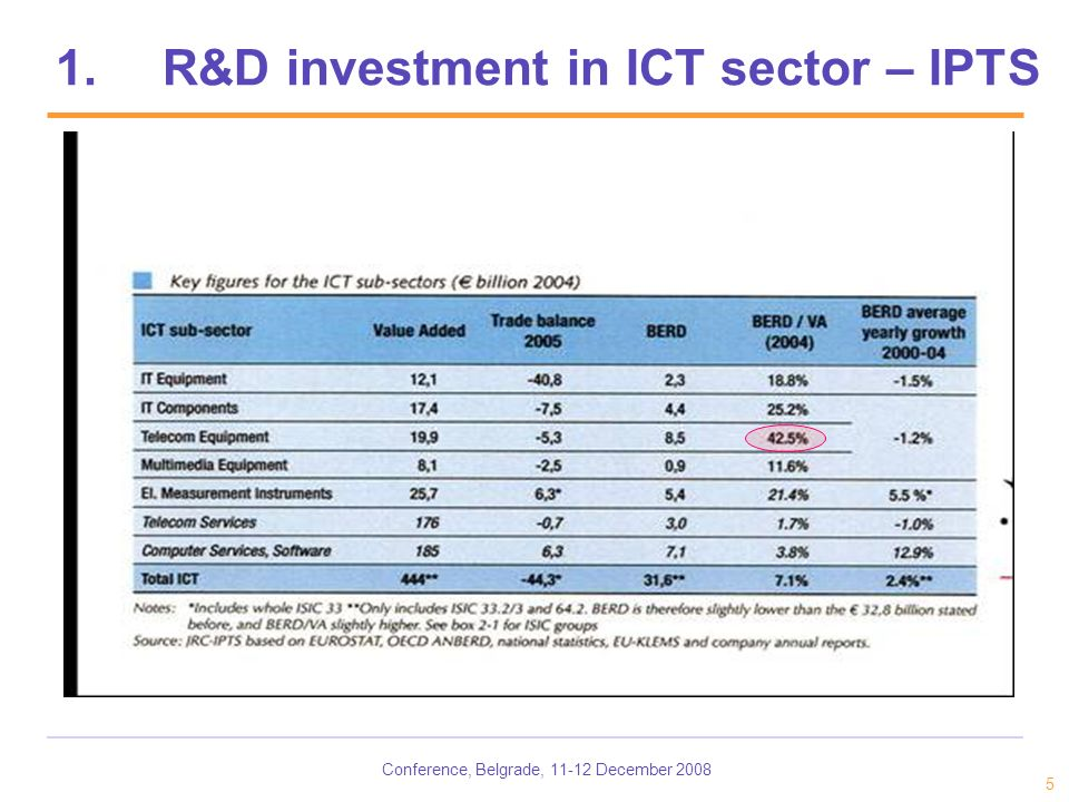 Conference, Belgrade, 11-12 December 2008 5 1.R&D investment in ICT sector – IPTS