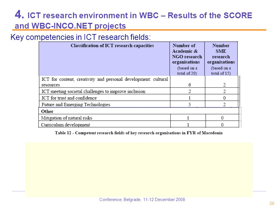 Conference, Belgrade, 11-12 December 2008 58 4. ICT research environment in WBC – Results of the SCORE and WBC-INCO.NET projects Key competencies in I