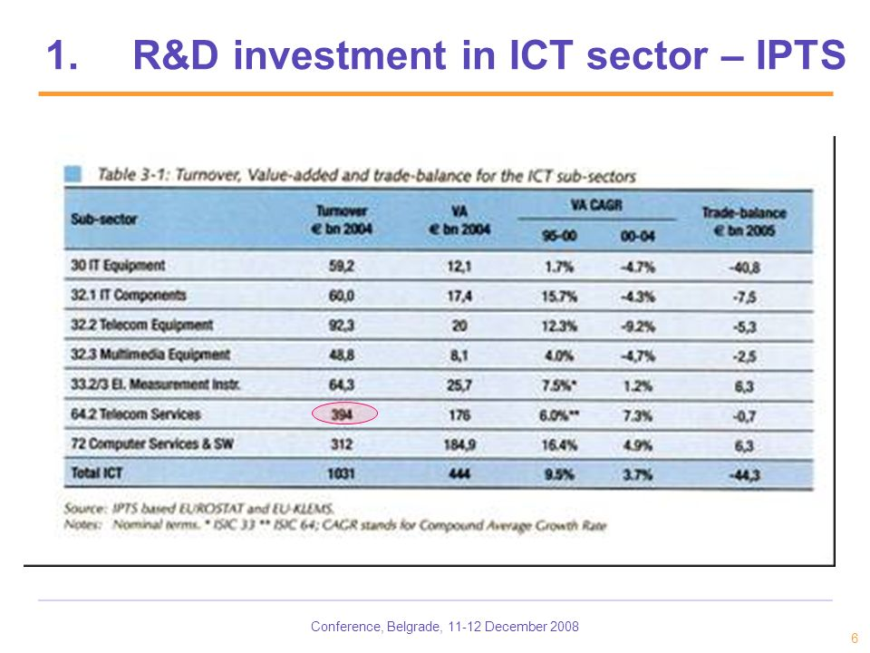 Conference, Belgrade, 11-12 December 2008 6 1.R&D investment in ICT sector – IPTS