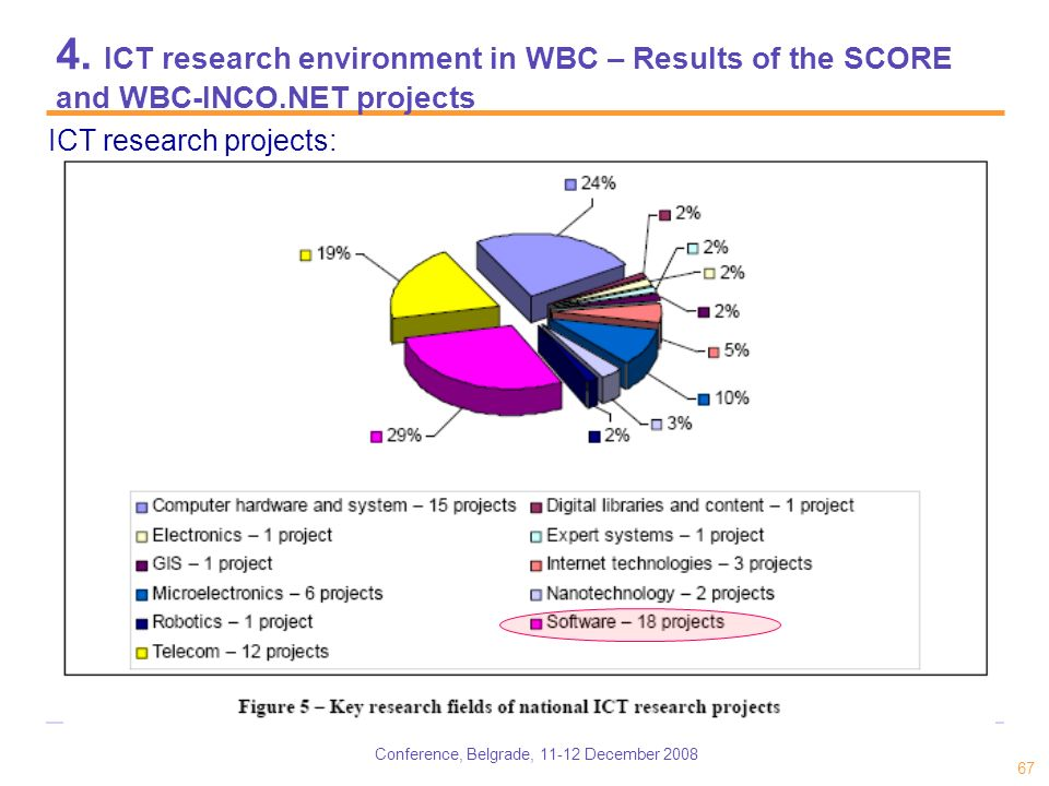 Conference, Belgrade, 11-12 December 2008 67 4. ICT research environment in WBC – Results of the SCORE and WBC-INCO.NET projects ICT research projects