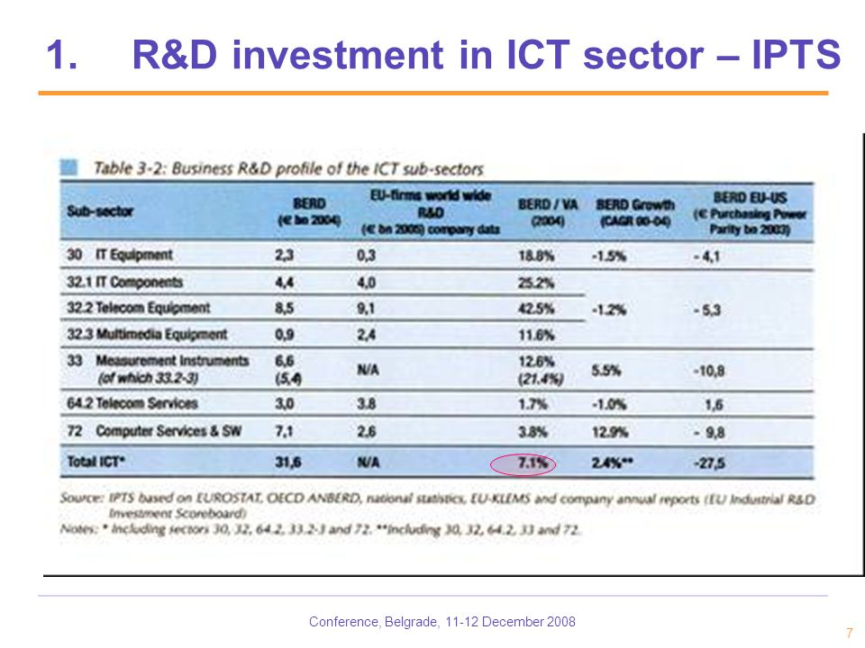 Conference, Belgrade, 11-12 December 2008 7 1.R&D investment in ICT sector – IPTS