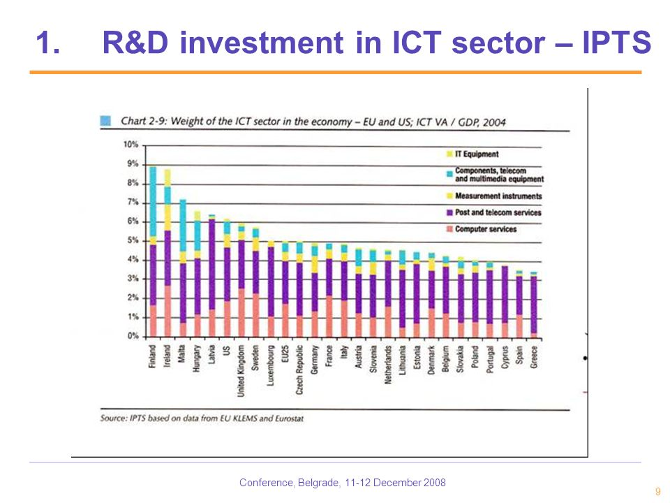 Conference, Belgrade, 11-12 December 2008 9 1.R&D investment in ICT sector – IPTS