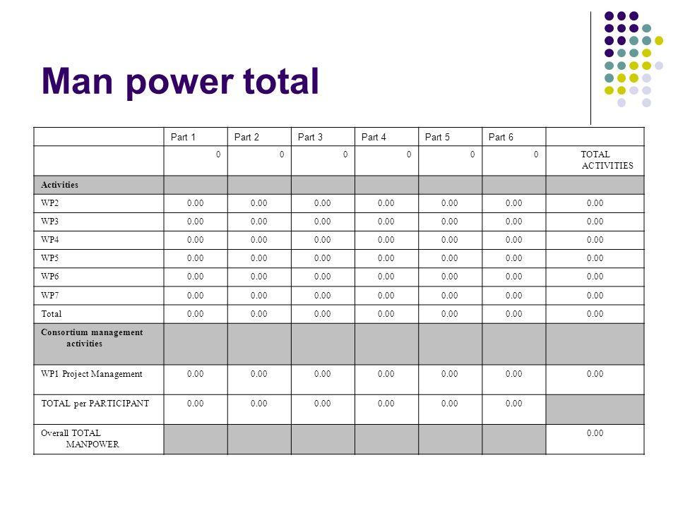 Man power total Part 1Part 2Part 3Part 4Part 5Part 6 000000TOTAL ACTIVITIES Activities WP20.00 WP30.00 WP40.00 WP50.00 WP60.00 WP70.00 Total0.00 Conso