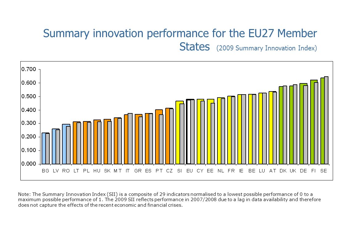 Where has performance improved at EU27 level.