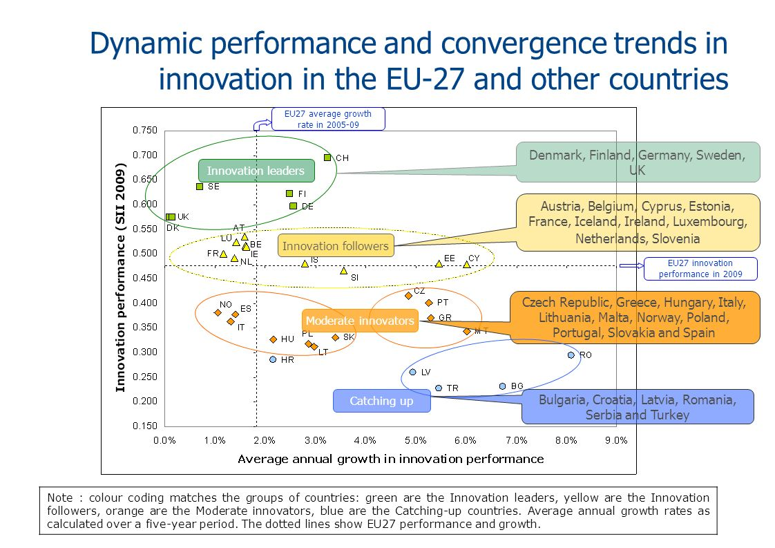 The EU27 is still lagging behind both the USA and Japan The catching-up trend with the USA from previous years seems to have ceased.
