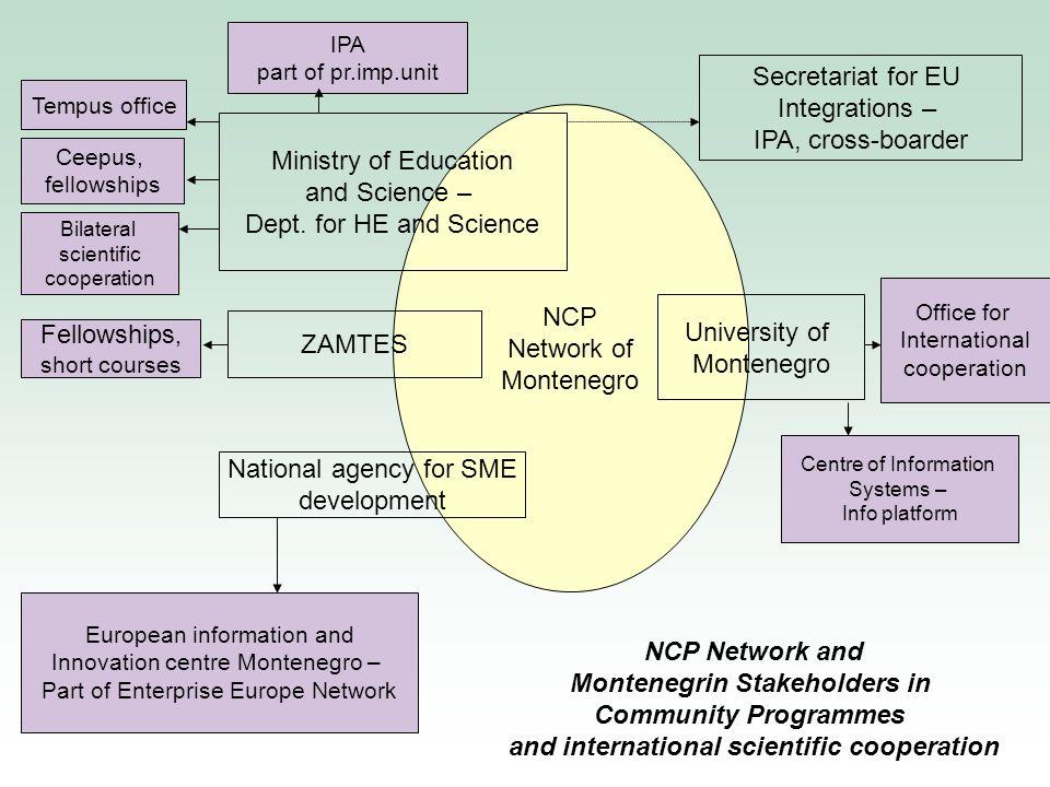 NCP organigram Minister for Education and Science Deputy Minister for Science FP7 NCP Coordinator (senior advisor for int.
