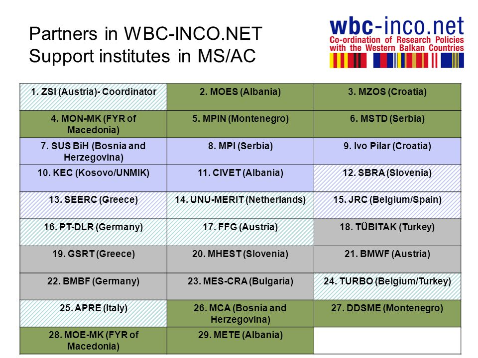 Partners in WBC-INCO.NET Support institutes in MS/AC 1.