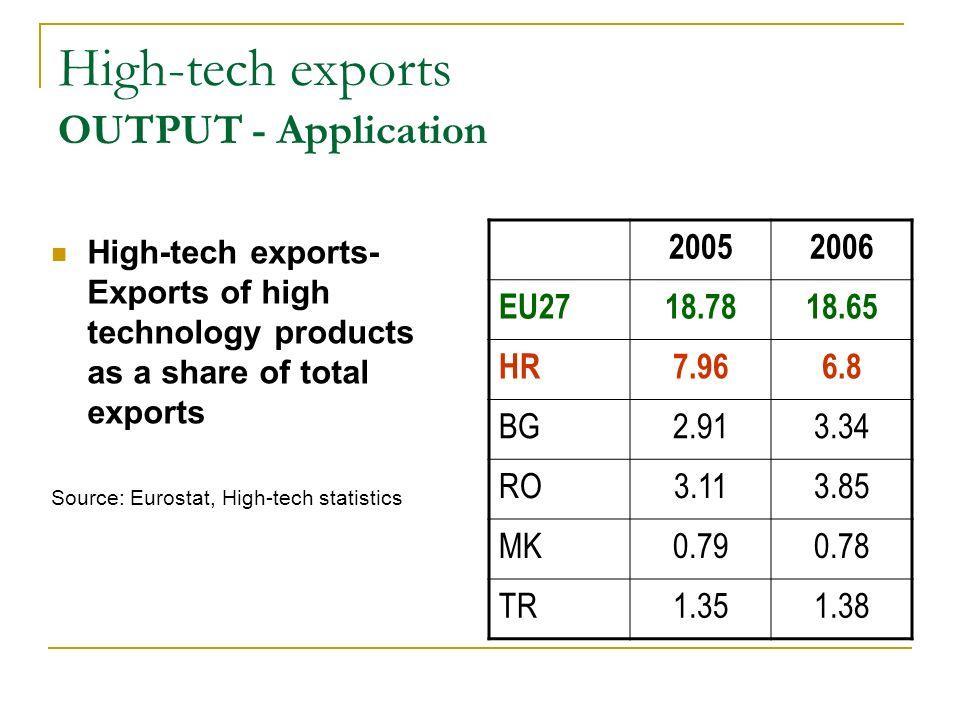 High-tech exports OUTPUT - Application High-tech exports- Exports of high technology products as a share of total exports Source: Eurostat, High-tech