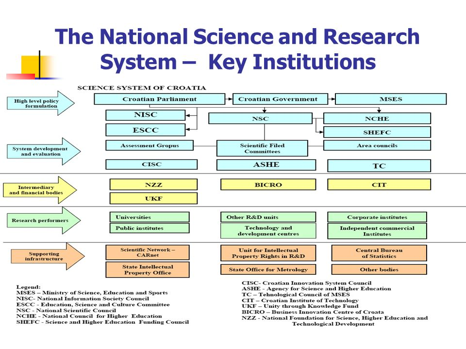 The National Science and Research System – Key Institutions