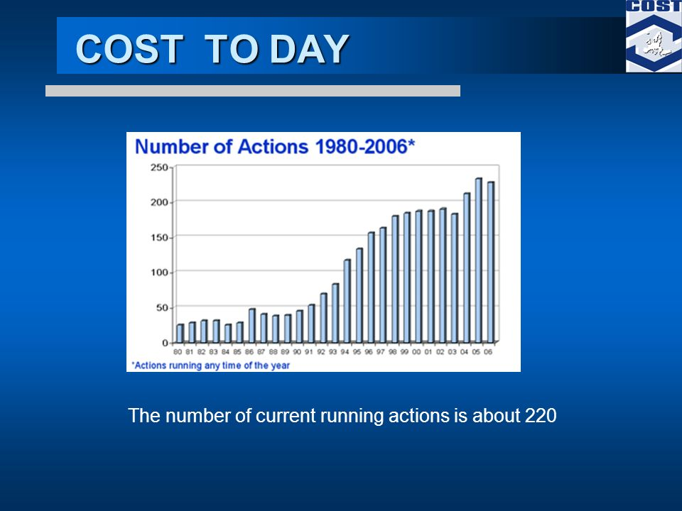 COST TO DAY The number of current running actions is about 220