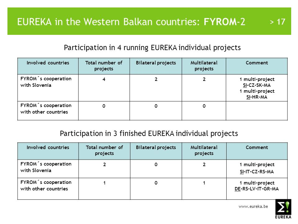 > 17 EUREKA in the Western Balkan countries: FYROM-2 Involved countriesTotal number of projects Bilateral projectsMultilateral projects Comment FYROM´s cooperation with Slovenia 4221 multi-project SI-CZ-SK-MA 1 multi-project SI-HR-MA FYROM´s cooperation with other countries 000 Participation in 4 running EUREKA individual projects Participation in 3 finished EUREKA individual projects Involved countriesTotal number of projects Bilateral projectsMultilateral projects Comment FYROM´s cooperation with Slovenia 2021 multi-project SI-IT-CZ-RS-MA FYROM´s cooperation with other countries 1011 multi-project DE-RS-LV-IT-GR-MA