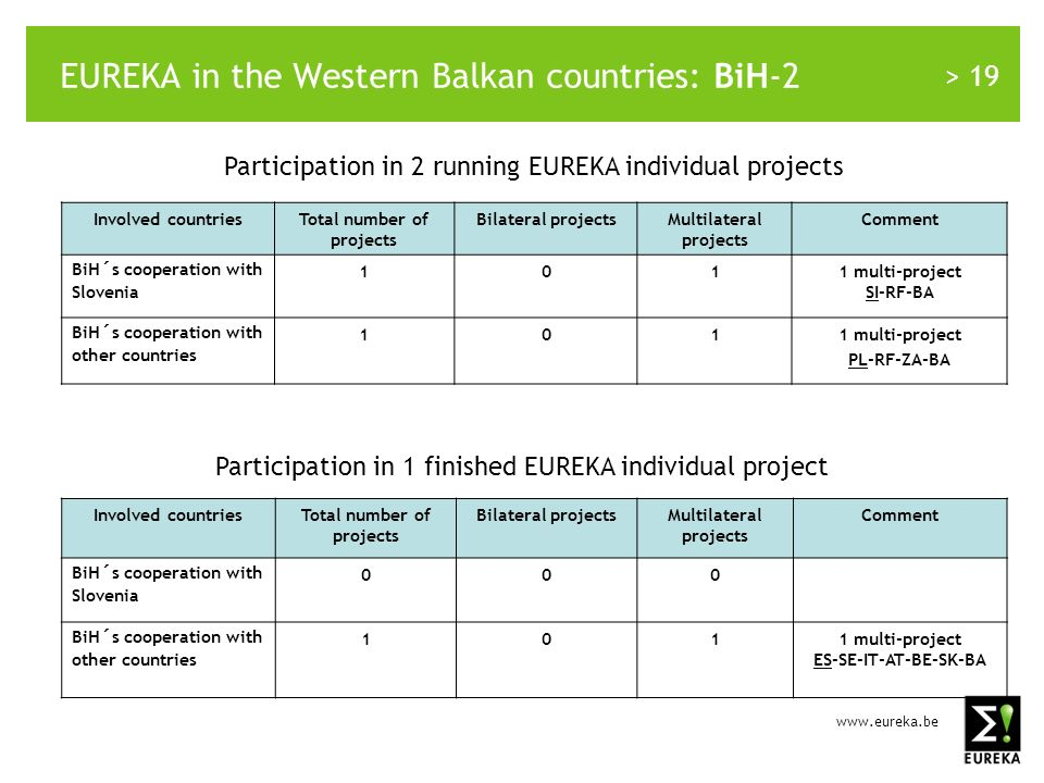 > 19 EUREKA in the Western Balkan countries: BiH-2 Involved countriesTotal number of projects Bilateral projectsMultilateral projects Comment BiH´s cooperation with Slovenia 1011 multi-project SI-RF-BA BiH´s cooperation with other countries 1011 multi-project PL-RF-ZA-BA Participation in 2 running EUREKA individual projects Participation in 1 finished EUREKA individual project Involved countriesTotal number of projects Bilateral projectsMultilateral projects Comment BiH´s cooperation with Slovenia 000 BiH´s cooperation with other countries 1011 multi-project ES-SE-IT-AT-BE-SK-BA