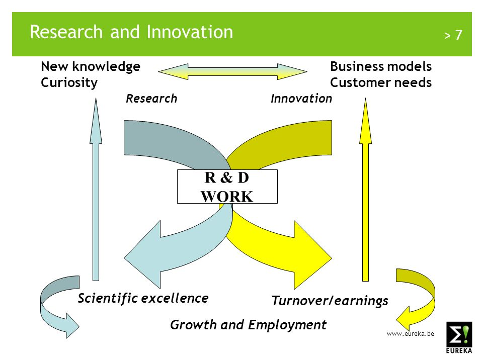 > 7 Research and Innovation Scientific excellence Turnover/earnings Growth and Employment Business models Customer needs New knowledge Curiosity R & D WORK InnovationResearch