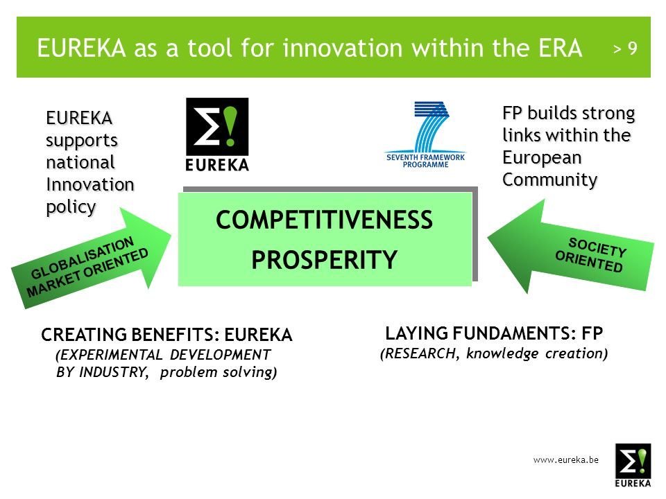 > 9 EUREKA as a tool for innovation within the ERA COMPETITIVENESS PROSPERITY COMPETITIVENESS PROSPERITY CREATING BENEFITS: EUREKA (EXPERIMENTAL DEVELOPMENT BY INDUSTRY, problem solving) LAYING FUNDAMENTS: FP (RESEARCH, knowledge creation) GLOBALISATION MARKET ORIENTED EUREKA supports national Innovation policy SOCIETY ORIENTED Co-operation FP builds strong links within the European Community