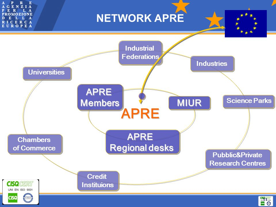 11 NETWORK APRE Universities Industrial Federations Pubblic&Private Research Centres Credit Instituions Science Parks Industries Chambers of Commerce APREMembers APRE Regional desks Regional desks MIUR APREAPRE