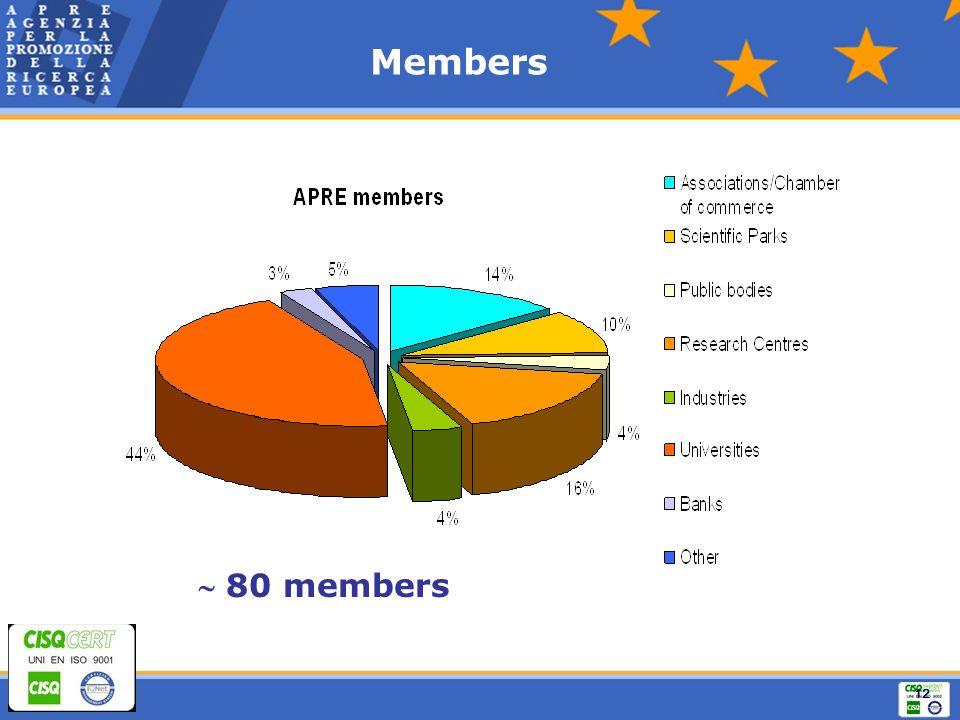 12 Members 80 members