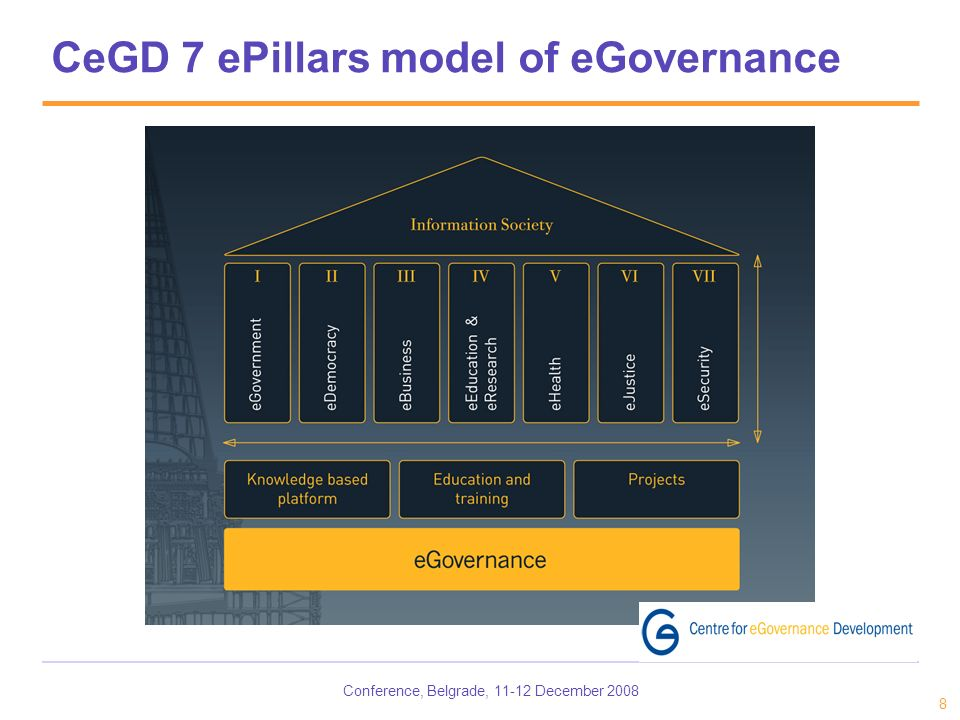 Conference, Belgrade, 11-12 December 2008 8 CeGD 7 ePillars model of eGovernance