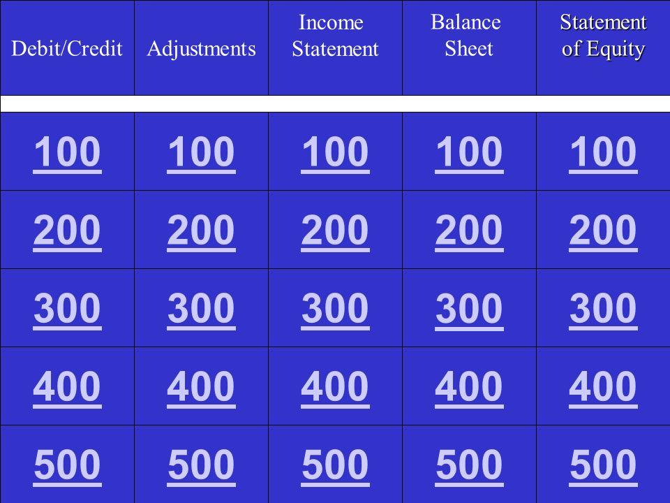 Balance Sheet 500 A: What is $431 [246(CS)+96(R/E Beg.Bal)+104(NI)-15 (Div)].